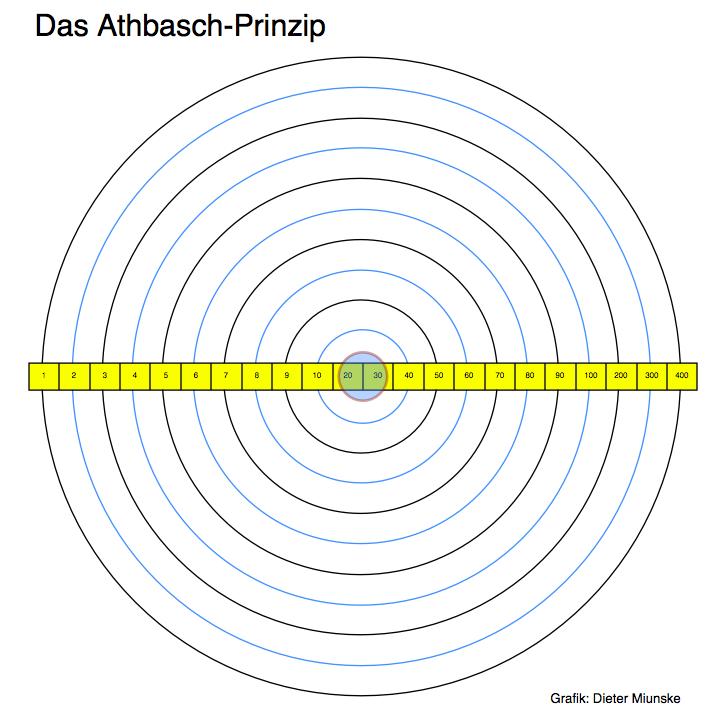 Athbasch-Prinzip