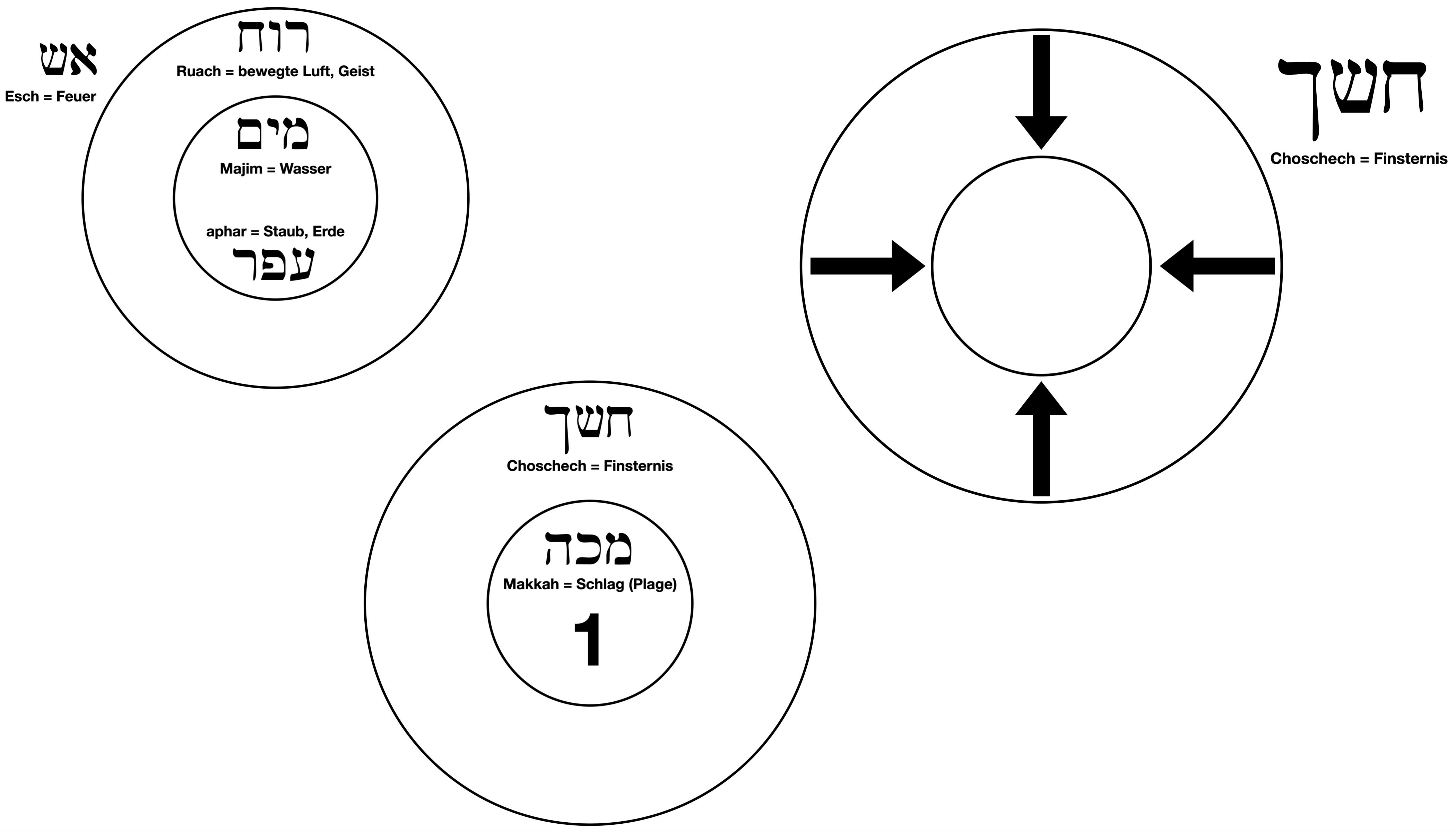 Atommodell gemäß Friedrich Weinreb